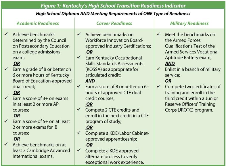 Kentucky Career Readiness Accountability Advance Cte