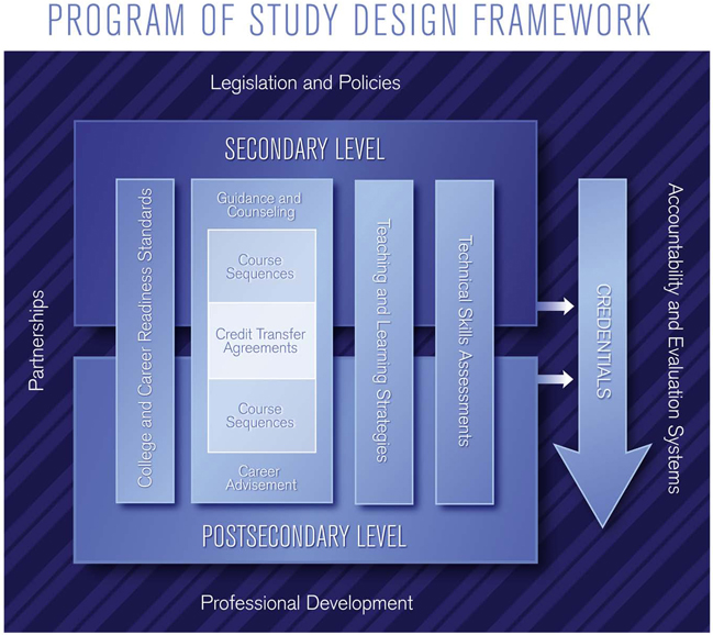 Programs Of Study Advance Cte