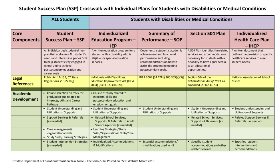 Student Success Plan Crosswalk With Individual Plans For Students Disabilities Or Medical Conditions